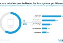 Telefonieren, texten, surfen. Das Smartphone gehorcht aus Wort. Das ist das Ergebnis einer repräsentativen Befragung des Digitalverbands Bitkom.