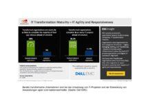 Die Studie von Dell EMC thematisiert die IT-Transformation in Unternehmen.