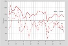Graphik Umsatzverlauf ICT Schweiz