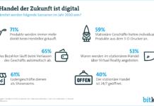 Umfrage zur Digitalisierng des CE-Handels