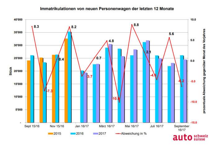 Graphik Autobezüge in der Schweiz