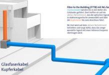 Swisscom Graphik zum Breitbandnetz